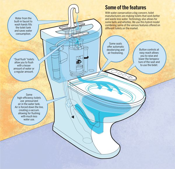 While most consumers dont think of their humble toilet as a tech product, researchers and engineers at global companies like Caroma and Toto are racing to improve designs so toilets consume far less water.  Toilets and bathrooms are the main source of water use in the home, with toilets accounting for roughly 25 percent of indoor water use.