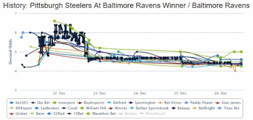 2/5 correct NFL picks for my post @SBRsportspicks. Predicted Baltimore Ravens (4.5) win based on betting trends.  Five days ago though, punters could…  -  Jim Makos - Google+