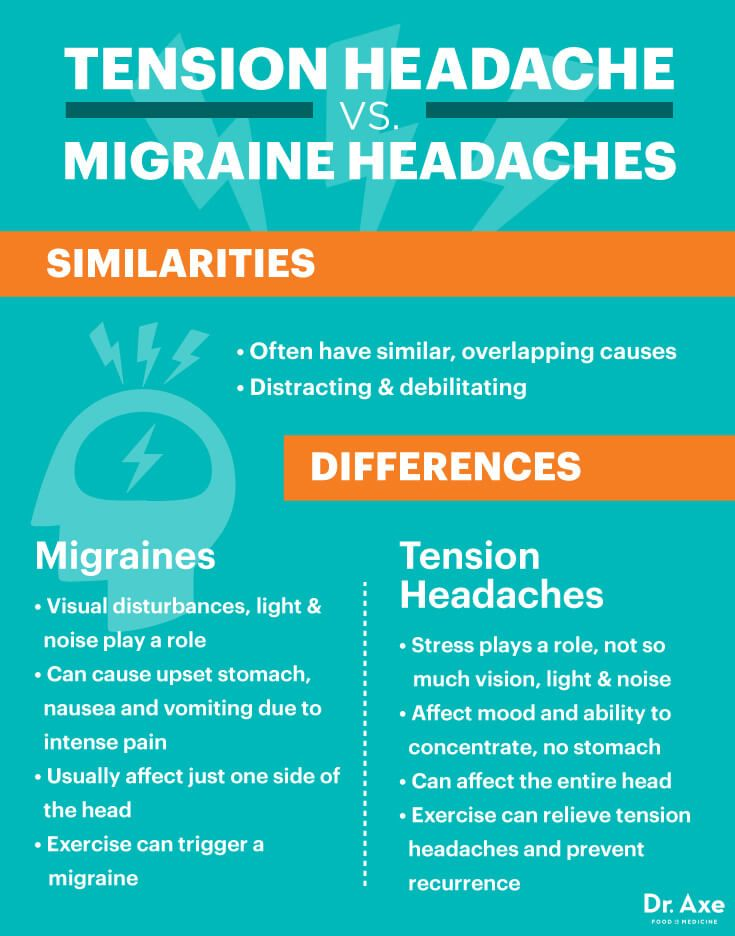 Tension headache vs. migraine headaches - Dr. Axe http://www.draxe.com #health #holistic #natural