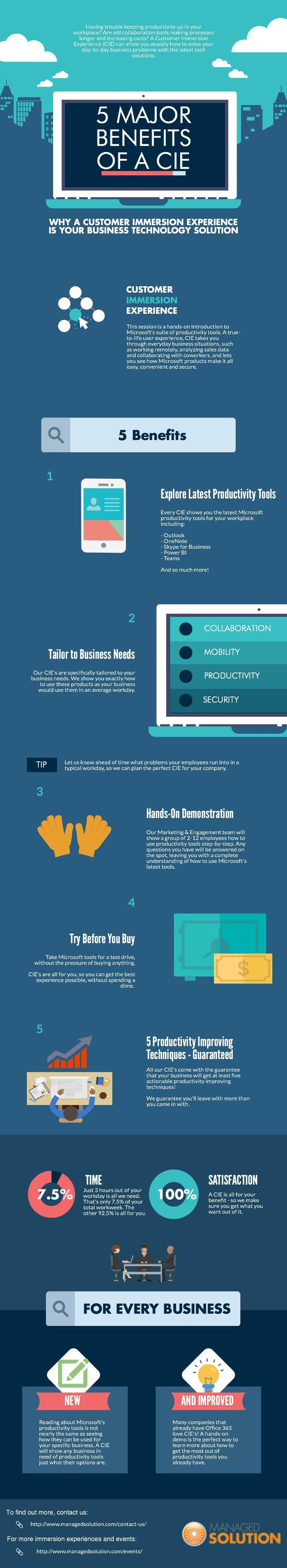 (INFOGRAPHIC: 5 Major Benefits of a CIE) http://www.managedsolution.com/?p=13278 #CIE, #Cloud_Solutions, #Increase_Efficiency, #Office365, #Techtips