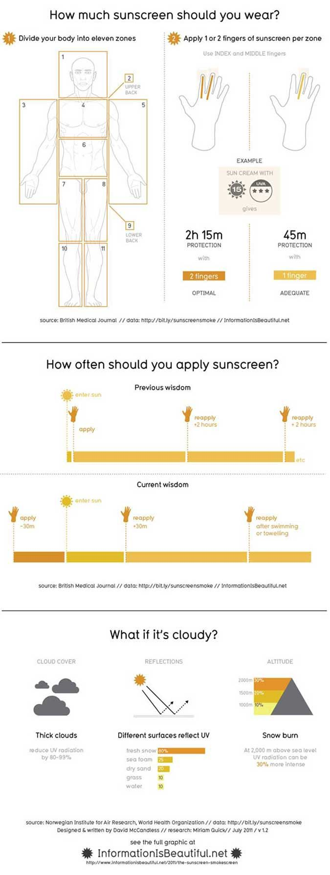 21 best outer banks infographics images on pinterest info how much sunscreen should you wear infographic geenschuldenfo Image collections