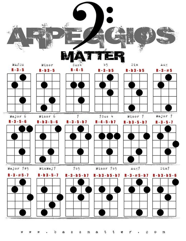 bass arpeggio chart -
