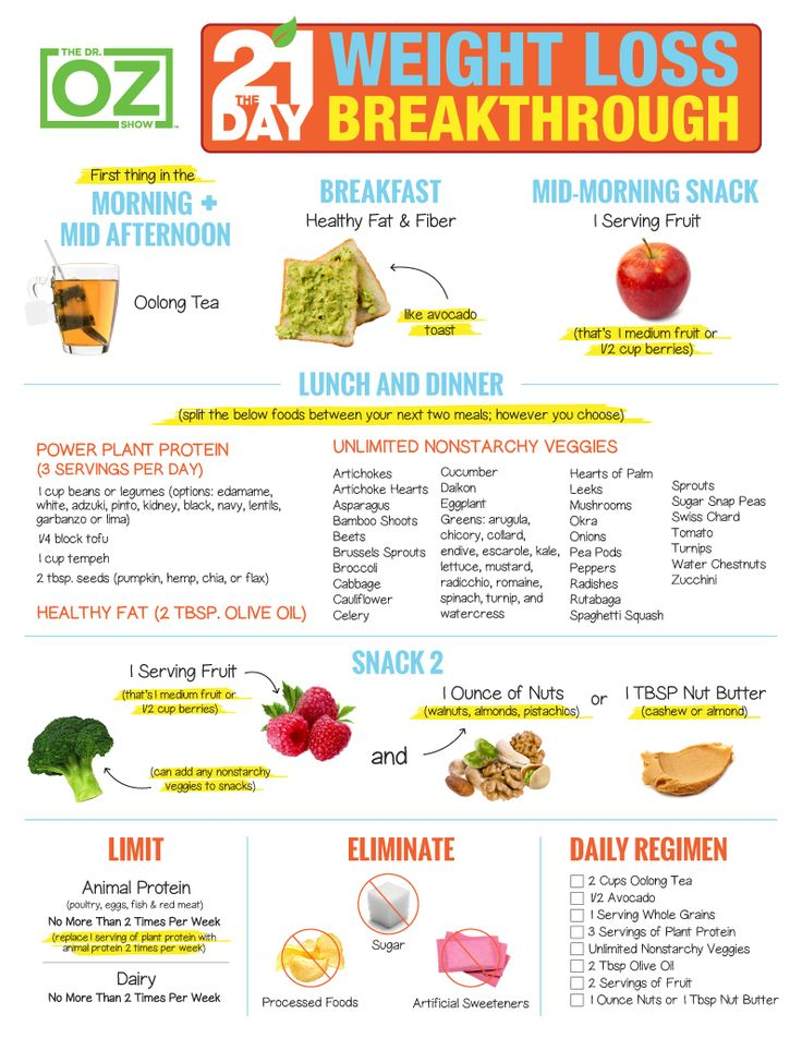 The 21-Day Weight Loss Breakthrough Diet: Print the Plan | The Dr. Oz Show