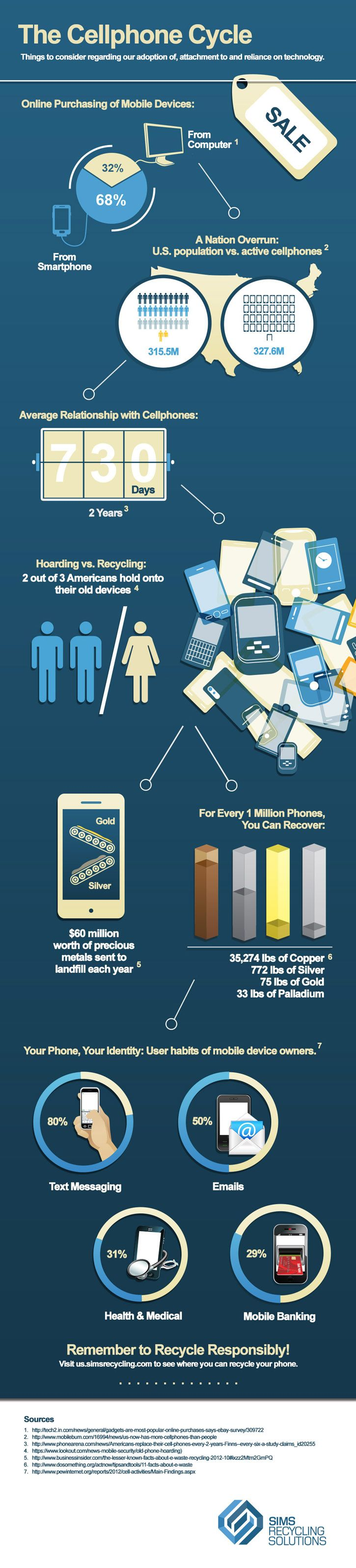 For every 1 million phones recycled, 75lb or $1.5m worth of gold is recovered!