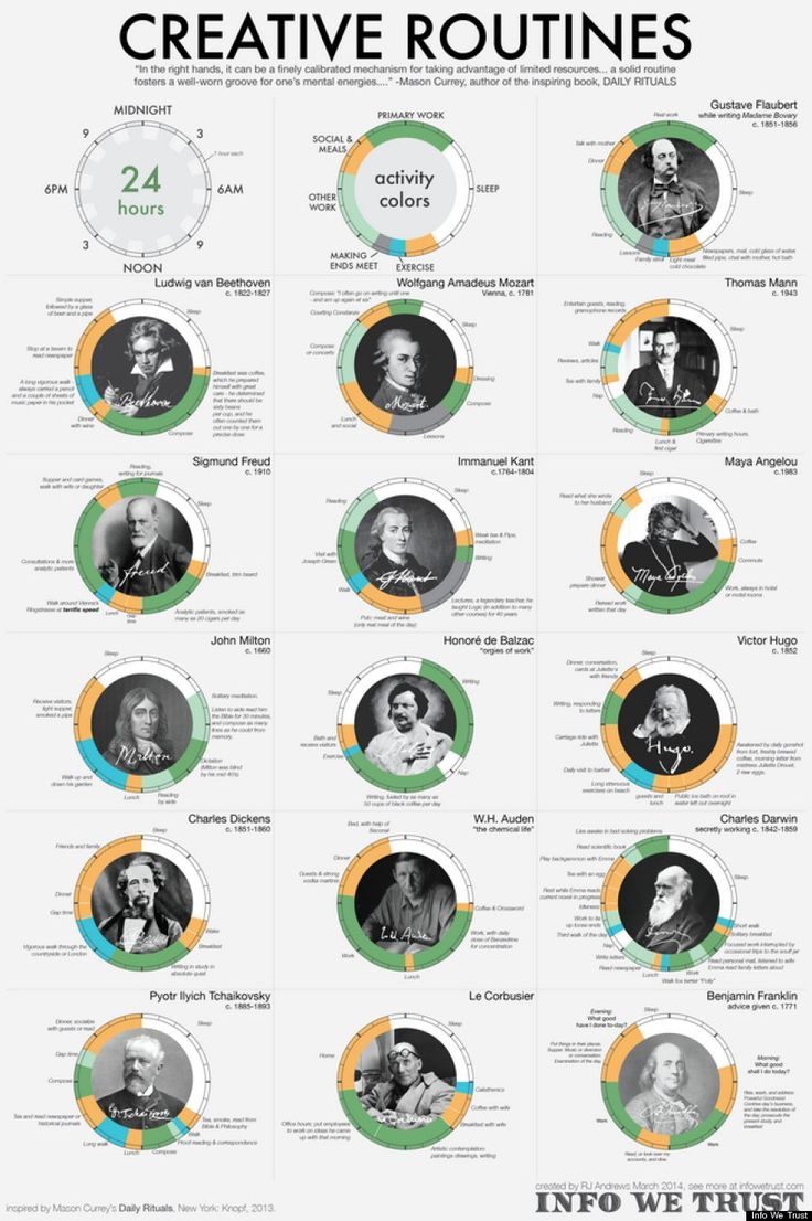 "The creative work of artists taken from ""The Rituals of Artists"" (a book I highly recommend.) This infographic is a fascinating depiction of these daily routines. The green is their creative work. #writing"