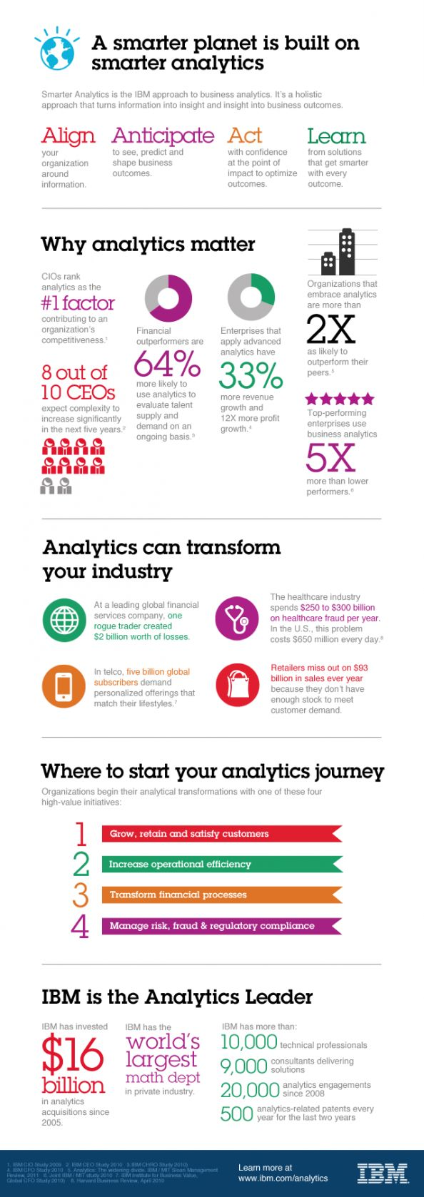 "An infographic done by IBM on ""A smarter planet is built on smarter analytics"". The infographic displays the IBM approach to business #Analytics. The holistic approach turns information into insight and insight into business outcomes. IBM answers the questions why #Analytics matter and how they can transform your industry. 9/10"