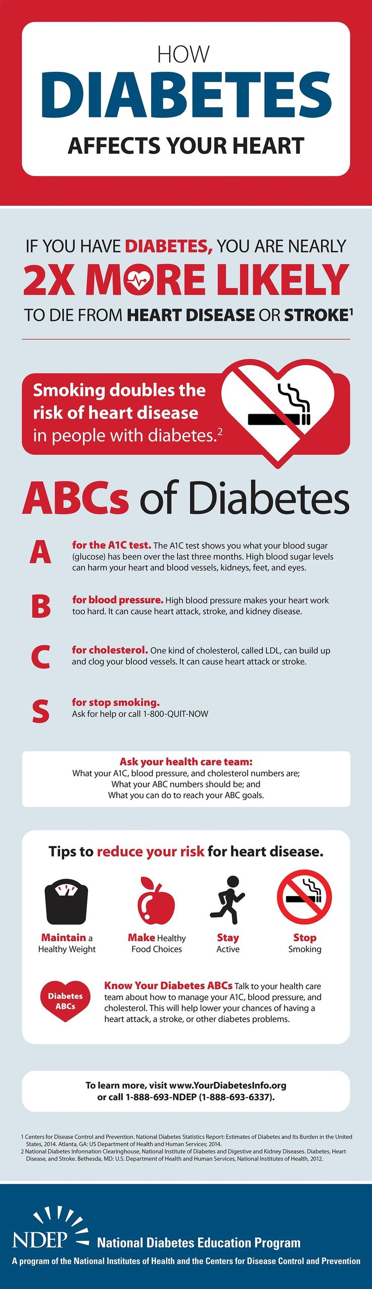 NDEP's How Diabetes Affects Your Heart infographic explains the ABCs of diabetes—the A1C test, Blood Pressure, Cholesterol and Stop Smoking— and how diabetes affects your heart (also available in Spanish).