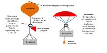 Presentation on Weather Balloon