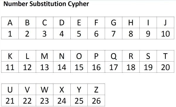 decrypt numbers to letters online best 25 decoding ideas on decoding strategies 20766 | 33b8ae99620124e39171de3766b45083