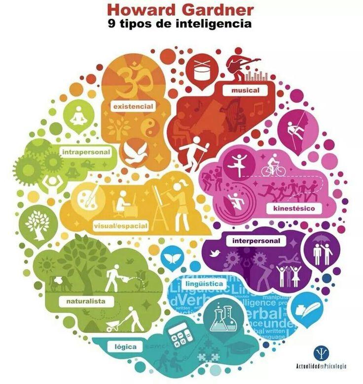 Todos tenemos tipos de inteligencia que usamos más que otros. Descubre cuál el que predomina más en tu personalidad, y explótalo al máximo.