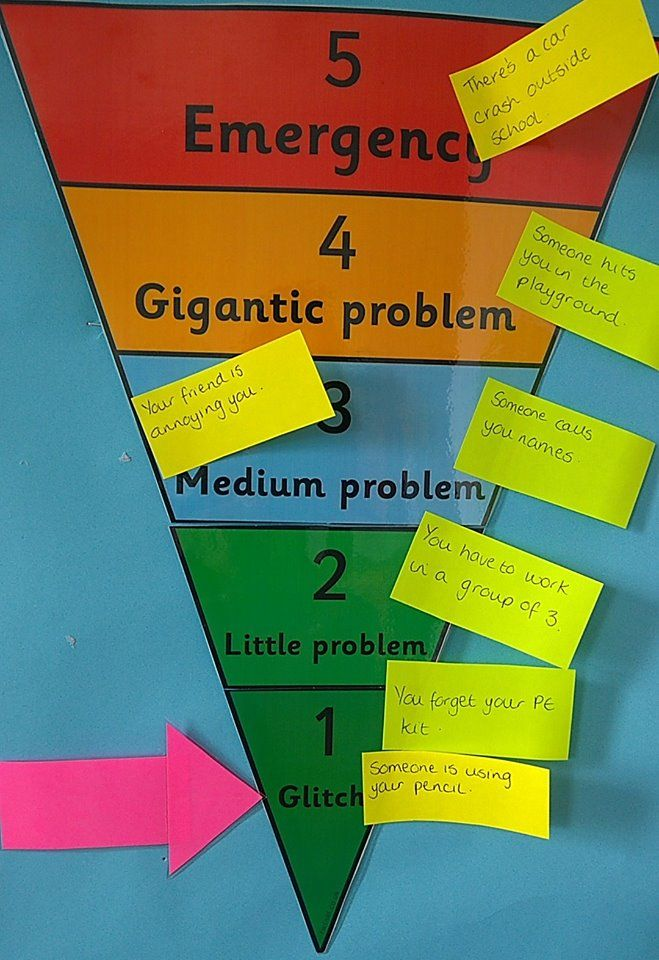 A great chart for helping children to evaluate how appropriate their reactions are to problems