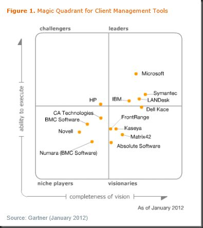 System Center the absolute leader in Gartner Magic Quadrant on Client Management Tools #gartner #magic #quadrant #configuration #management http://swaziland.nef2.com/system-center-the-absolute-leader-in-gartner-magic-quadrant-on-client-management-tools-gartner-magic-quadrant-configuration-management/  # Going back to the Gartner Magic Quadrant for Client Management Tools published on 31 January and revised on 8 February 2012. Microsoft System Center Configuration Manager (SCCM) is placed as…