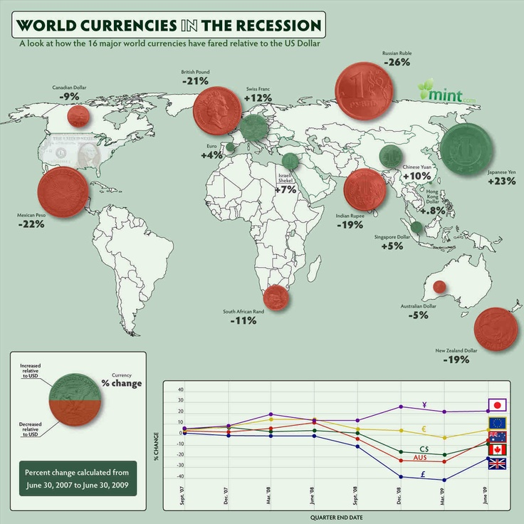 World Currencies In The Recession Infographic, How to