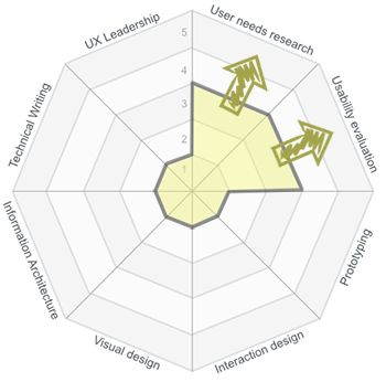 The 8 competencies of user experience: a tool for assessing and developing UX Practitioners