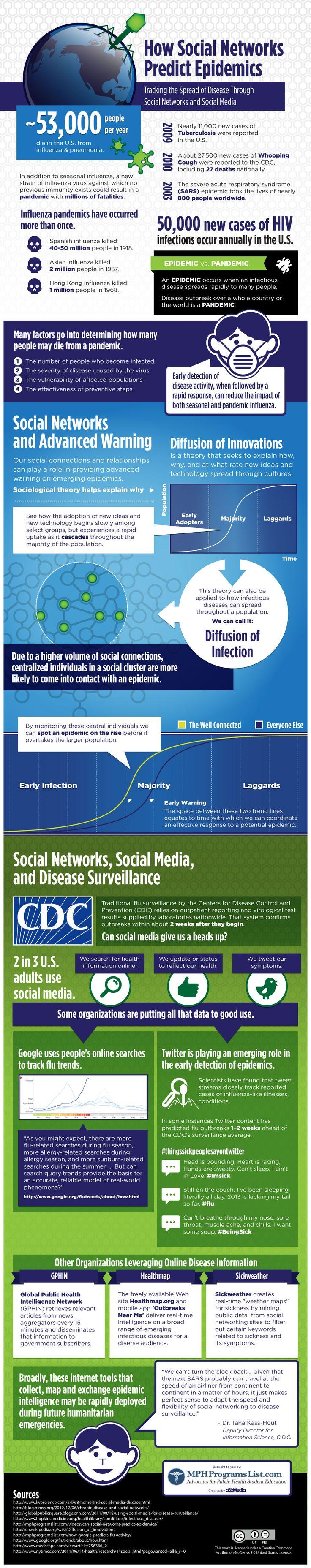 How Social Networks predic epidemic #hcsm