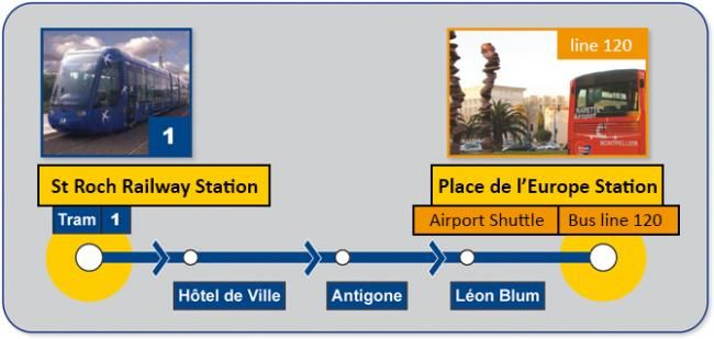 montpellier mediterranean airport public transports access map
