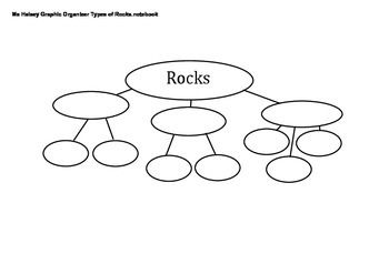Uses SmartNotebook as interactive graphic organizer to use