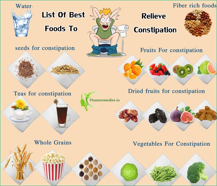 Best Foods For Severe Constipation