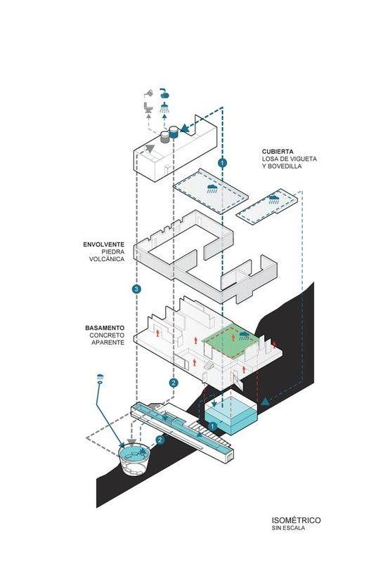 Esquemas e diagramas: 30 exemplos de como otimizar a organização, análise e comunicação do projeto,Casa Meztitla. Imagem via EDAA