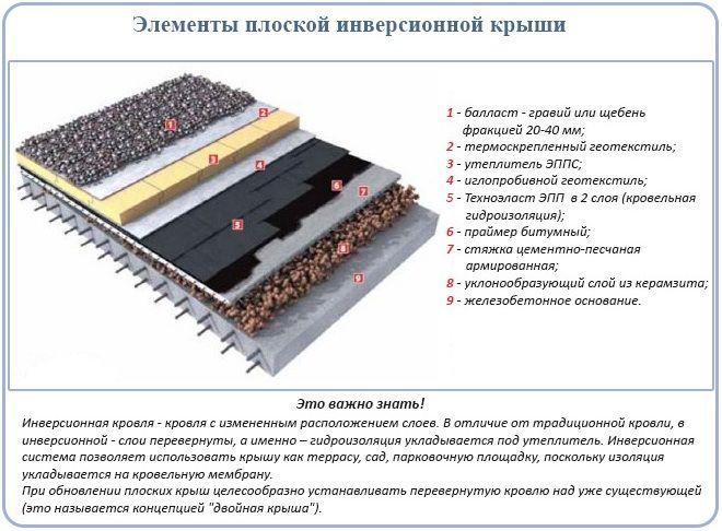 Уклонообразующий слой из керамзитобетона машина бетон завод