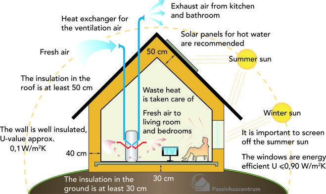 A passzívház energiamérlegének összefoglalása