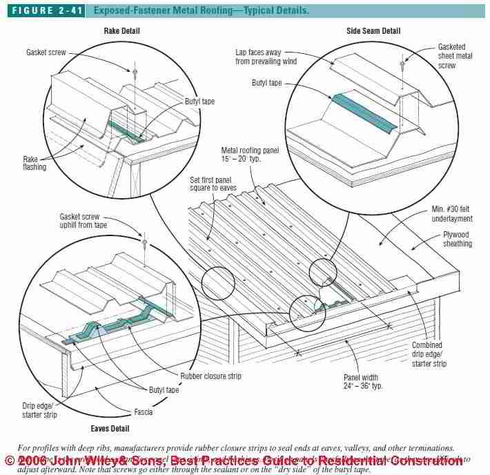 Figure 2-41: Metal Roof Flashing details (C) J Wiley, S Bliss