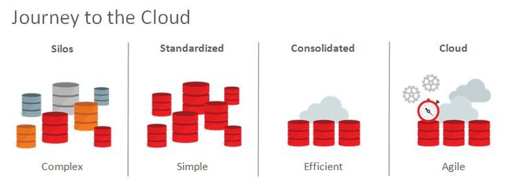 Oracle Private Database Cloud #public #private #cloud http://retail.nef2.com/oracle-private-database-cloud-public-private-cloud/  # Oracle Database Cloud Private Database Cloud Easier Management through Standardization The transition from a legacy silo ed database estate to cloud begins with standardizing and simplifying. Deployments are provisioned in a modular, repeatable fashion. The resulting environments and services are simpler and more homogeneous, so they can be deployed faster and…