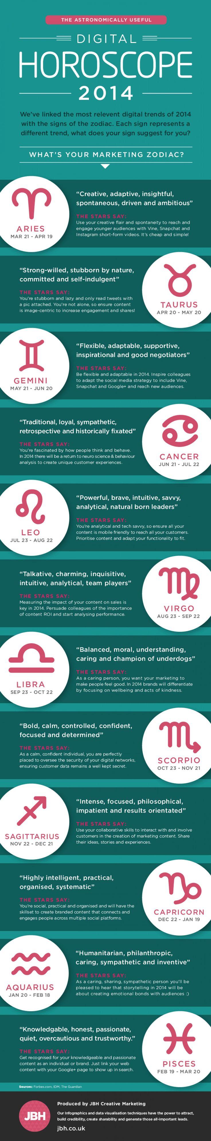 2014 Digital Horoscope for #Marketers