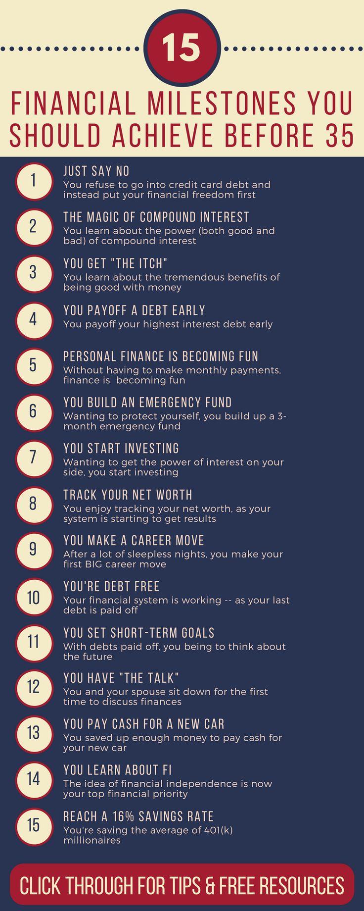 Personal Financial Milestones To Reach Before 35  financial milestones | millennial money tips | millennial personal finance | in your 20s advice | in your 30s advice  #moneymanagement #personalfinance #millennials via @https://www.pinterest.com/thewaystowealth/