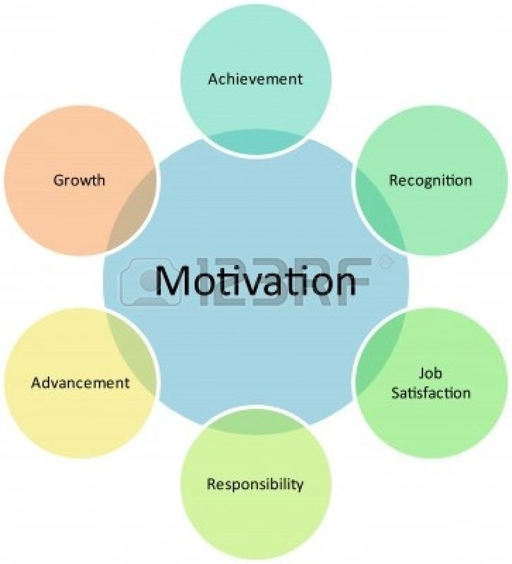 the different theories for motivating an employee The first steps towards mcgregor's 'theory y' (which assumes given the  the  other limitation is this type of motivation is 'extrinsic' and can be very effective in  the  employees must think that the directive is in keeping with organisational.