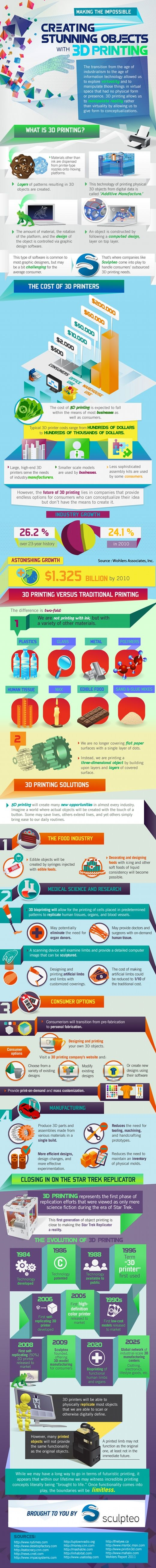 3D printing infographic explaining it all. Really great perspective of the potentials of additive manufacturing.