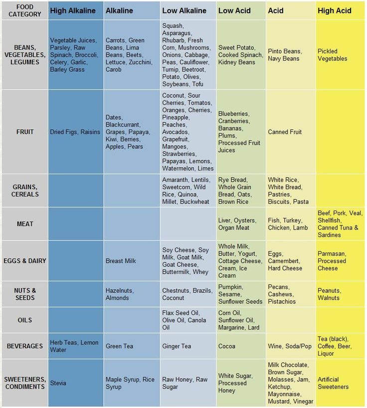 Best  Acidic Food Chart Ideas On   Ph Food Chart