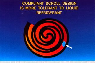 Construction scroll compressors: Scroll compressor operation