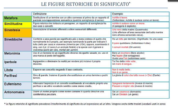 Italiano per Stranieri » Le figure retoriche di significato