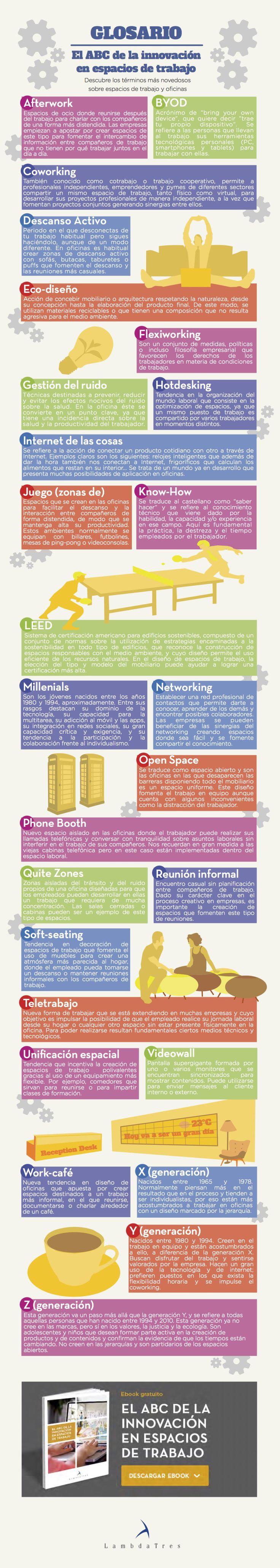 ABC en innovación en espacios de trabajo #infografia