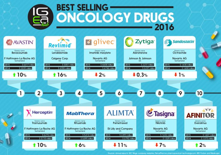 Best Selling Oncology Drugs 2016