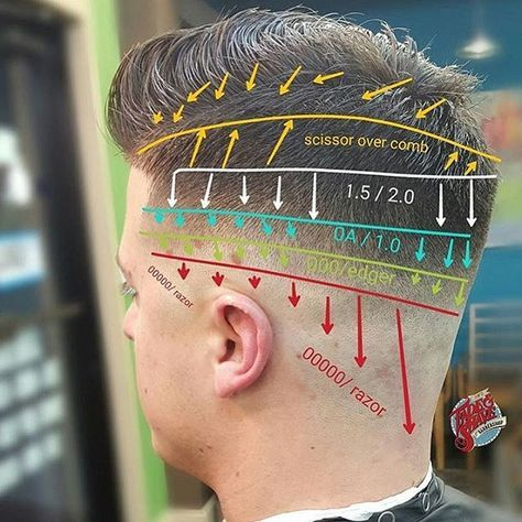"""#mulpix #BarberLessons Cortesía de @sinsfadeandshave ➖➖➖➖➖➖➖➖➖➖➖➖➖  Lugar: Allentown, PA  corte de pelo: Fundido de Reparación de averías de mediana  ➖➖➖➖➖➖➖➖➖➖➖➖➖  Este corte de pelo Comienza con El USO de Una maquinilla de calvicie (00000 Cuchilla) o navaja de afeitar Justo Encima de la oreja para llevarlo Hasta el Nivel de la piel.  el siguiente Nivel (000 / bordeadora) se pueden crear de utilizando SUS Maestros Andis en Una s posición """"cerrada"""" o casi any podadoras con Una (000 Espada)…"""