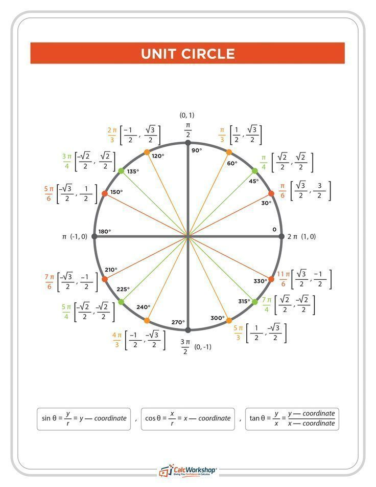 WOW! - Complete Unit Circle Chart.  This trig circle includes both radian and degree measurements.  Great reference chart for trigonometry students in precalculus.  Check it out today! #trigonometry #homeschool