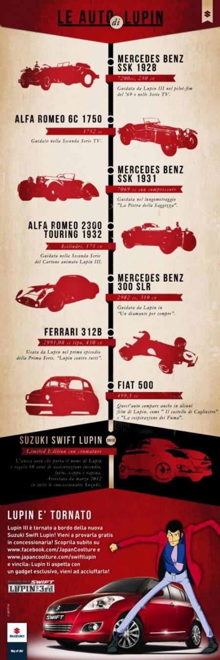 Storia delle auto di Lupin [Client: Japancoolture.it / Suzuki - Agency: Bizupmedia.com]