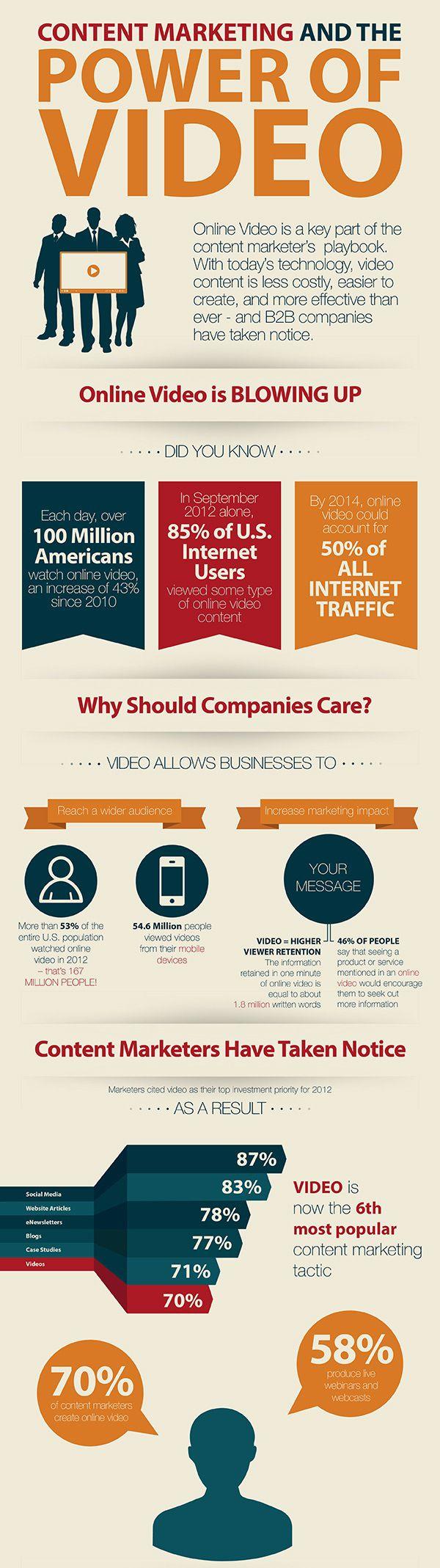 Il futuro del Video Marketing? Fai da te e low cost!   Social Media   Pinterest   Content marketing, Marketing and Digital marketing