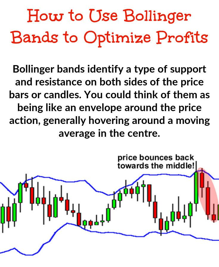 Using Bollinger Band Trading Here S The Reason Why You Should