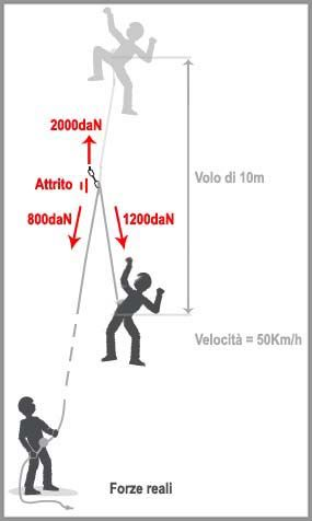 Carichi di rottura per attrezzatura da alpinismo - fattore di caduta - forza d'arresto