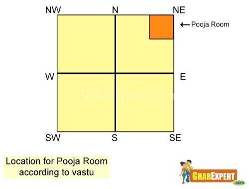 Pooja Room Vastu | Vastu For Pooja Room | Vastu | Vastu Shastra . Part 97