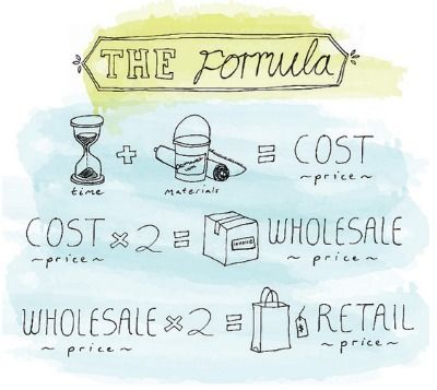 Formula for pricing handmade products~