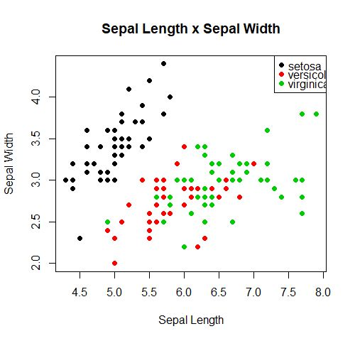 How to build a scatter plot in R – How to Visualize Data in R