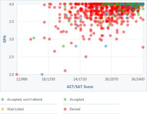 Learn What GPA, SAT Scores and ACT Scores You Need to Get into Harvard: Harvard GPA, SAT and ACT Graph
