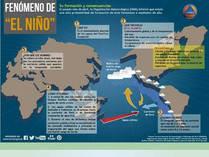 Fenomeno De El Nino Education Global Citizen Screenshots