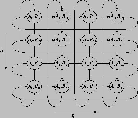4.6 Case Study: Matrix Multiplication