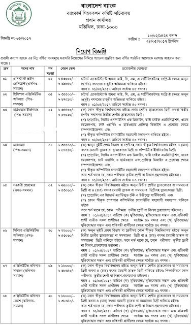 Job Circular For Bangladesh: Probashi Kallyan Bank job Circular