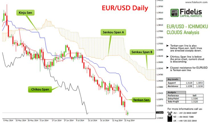 Fidelis presents latest analysis on trading pair EUR/USD. To know more consult @ www.fideliscm.com